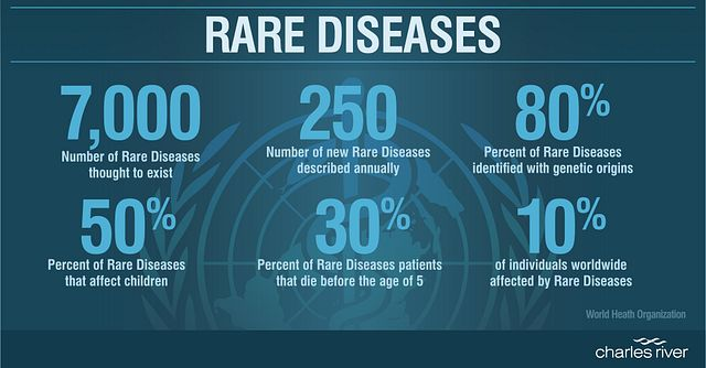 World Health Organization statistics for Rare Diseases that describes the need for disease discovery services, listing 7000  diseases, 250 new  disease described annually,  80% rare disease are of genetic origin  50% affect children and 30% of rare patients die before the age of 5.
