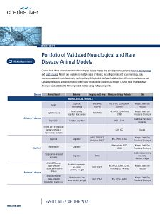 Portfolio Of Validated Neurological and Rare Disease Animal Models from Charles River Drug Discovery.