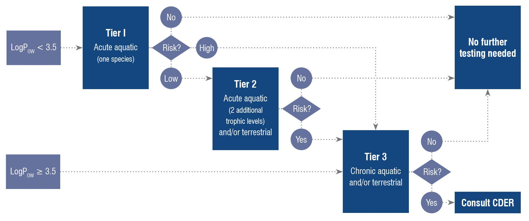 Diagram showing the FDA tiered approach for environmental assessments (EAs) which must be submitted as part of certain new drug applications (NDAs), abbreviated applications (ANDAs), investigational new drug applications (INDs) and for various other actions.