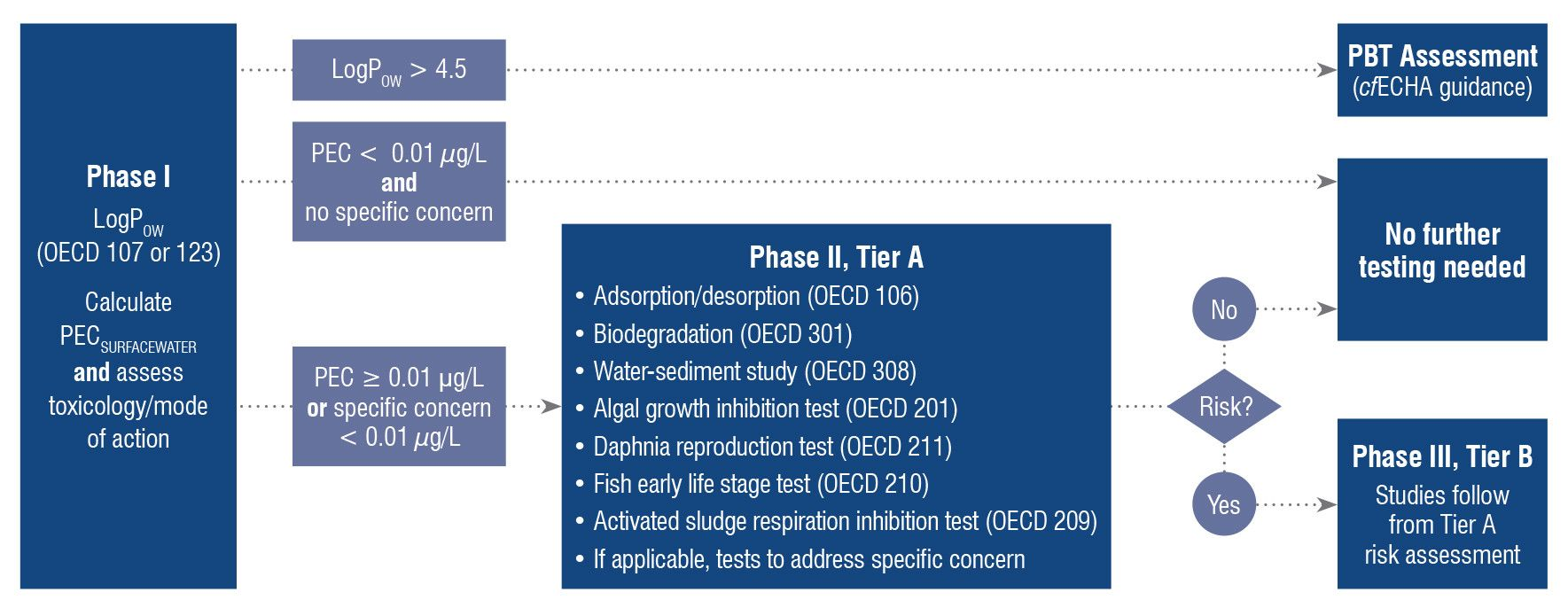 Diagram showing the EU Tiered Approach for an environmental risk assessment procedure described by the European Medicines Agency (EMA).
