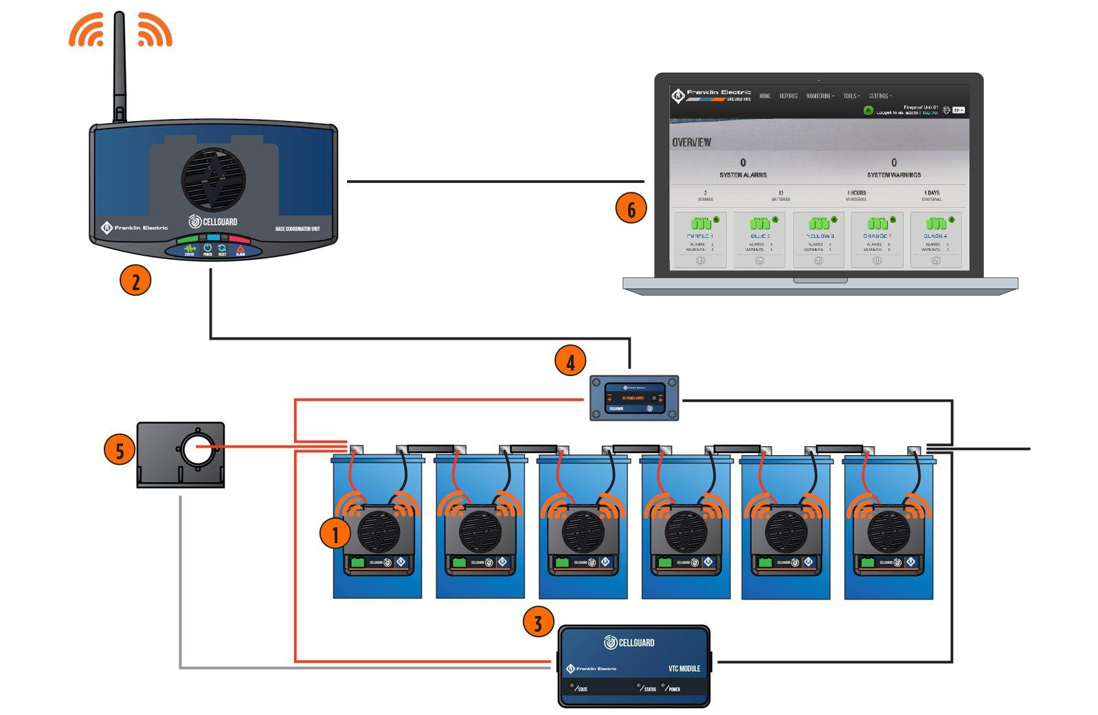 Wireless-System-Diagram.psd