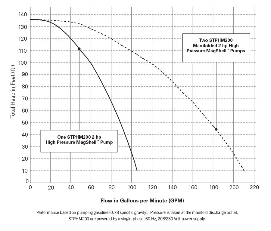4 Inch Performance Chart -2 Hp High Pressure Fixed Speed Pump Performance Chart.psd