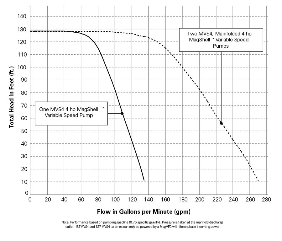 4 Inch Performance Chart - 4 Hp Variable Speed Pump Performance Chart.psd