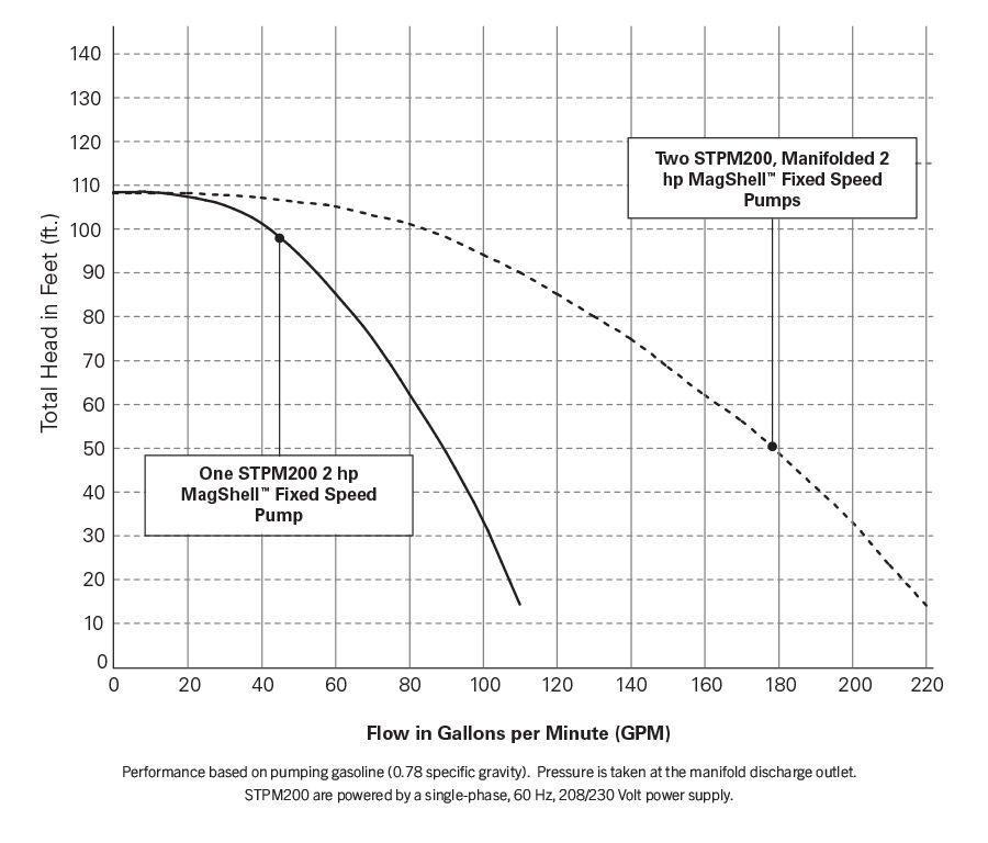 4 Inch Performance Chart - 2 Hp Fixed Speed Pump Performance Chart.psd