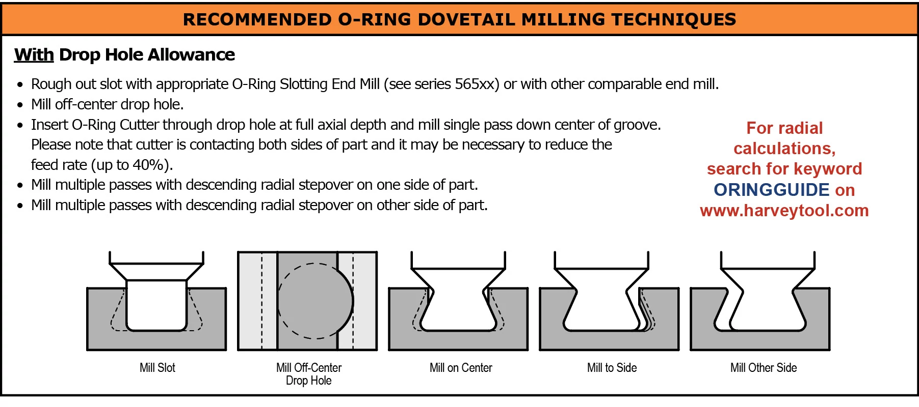 Dovetail Cutters - Parker Hannifin O-Ring Dovetail Cutters WITH Drop Hole Allowance