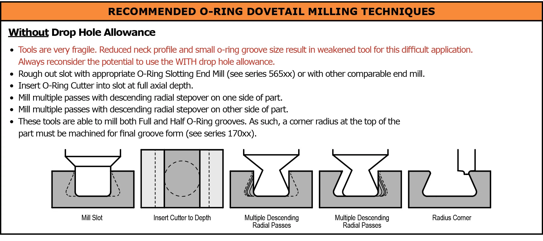 Dovetail Cutters - Parker Hannifin O-Ring Dovetail Cutters WITHOUT Drop Hole Allowance
