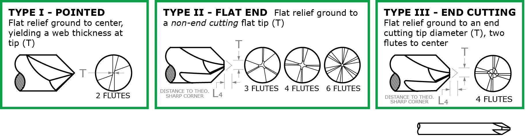 Chamfer Cutters - Pointed & Flat End