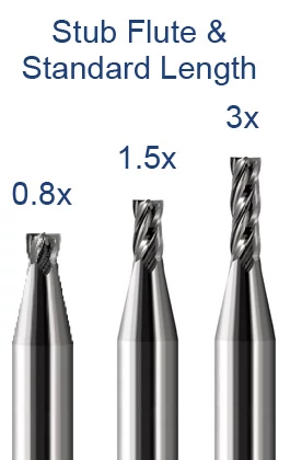 Miniature End Mills - Square - Stub & Standard