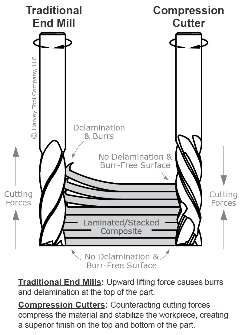 End Mills for Composites - Compression Cutter