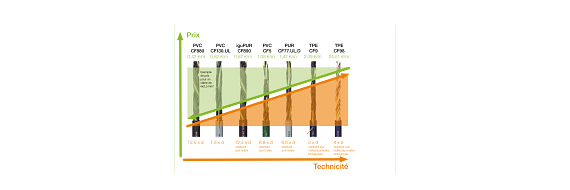 Améliorer la technicité et baisser les coûts avec les câbles chainflex®