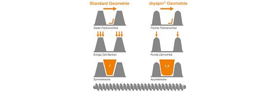 dryspin Symmetrie
