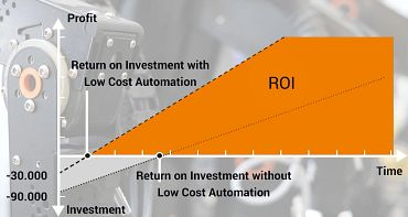 ROI Automation