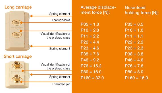 Pre-load prism slide displacement forces