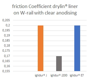 Coefficients of friction of drylin films on anodised rails