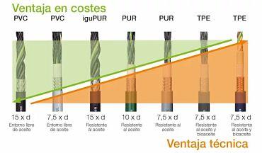 Comparador de precios de cables para cadena