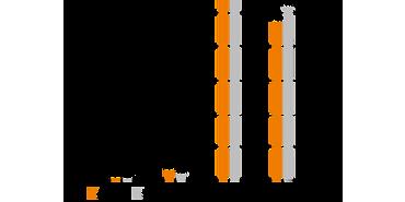 iglidur I150 Verschleißraten linear