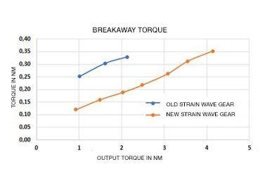 drygear_breakaway torque