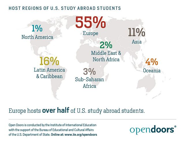 Host-Regions-of-US-Study-Abroad-Students