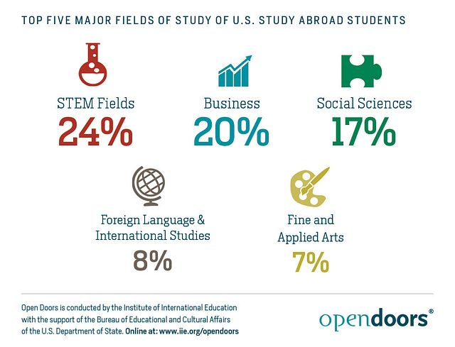 Top-Five-Major-Fields-of-US-Study-Abroad-Students