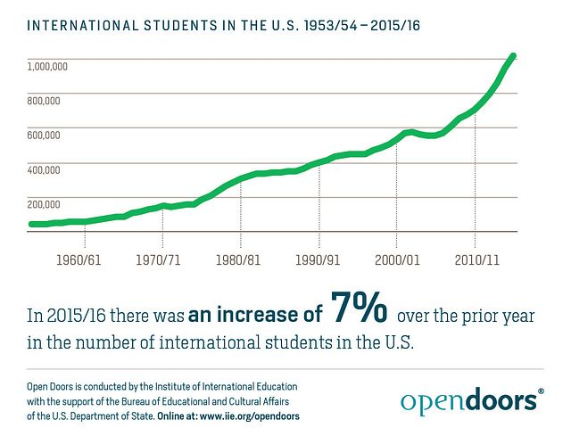International-Students-in-the-U.S