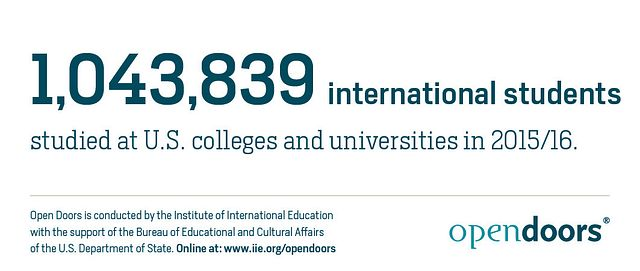 Total-number-of-International-Students-in-the-US