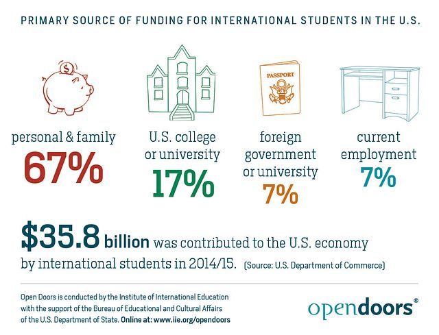 Primary-Source-of-Funding-for-International-Students-in-the-U