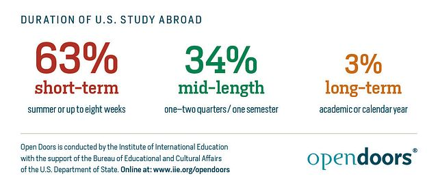 Duration-of-US-Study-Abroad