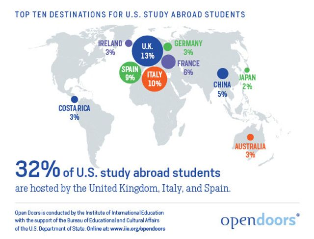 US-Study-Abroad-Top-10-Destinations_Open-Doors-2015