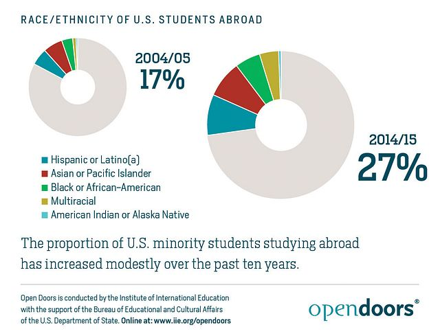 Race-and-Ethnicity-of-US-Students-Abroad