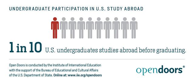 Undergraduate-Participation-in-US-Study-Abroad