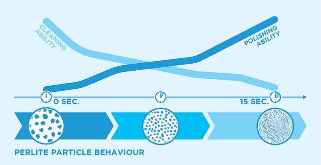 Cleanic Perlite Particle Behaviour