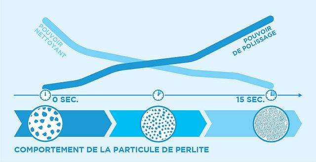 FR_perlite-particle-behavior
