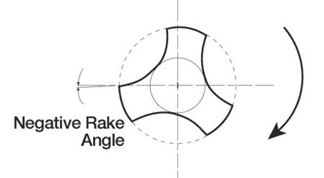 K3NitiFiles-Figure10-Overview_NegativeRake