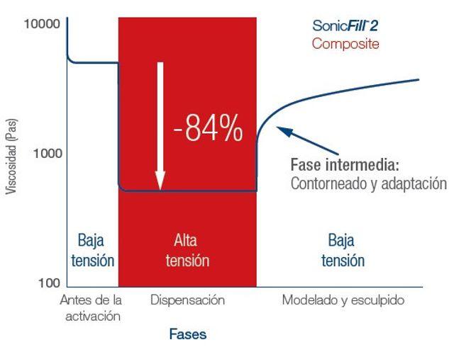 SonicFill-2-Adaptation_ES