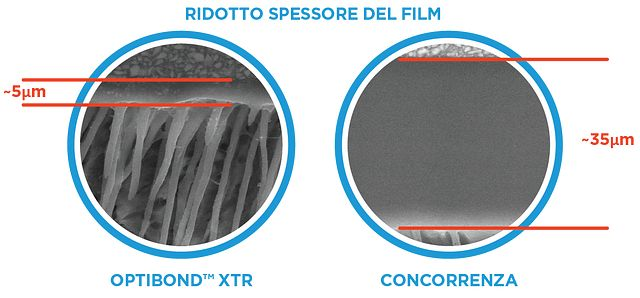 OptiBond XTR: lower film thickness