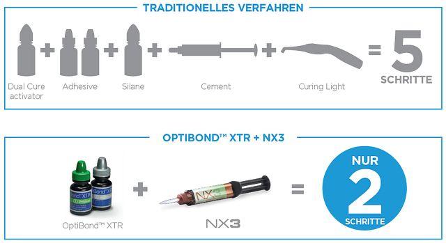 OptiBond XTR and NX3: Excellence Procedures