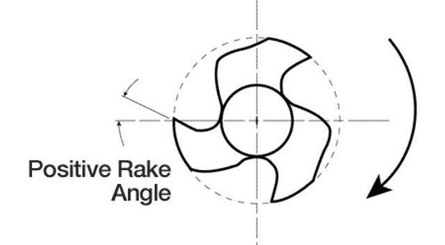K3NitiFiles-Figure07-Overview_PositiveRakeAngle