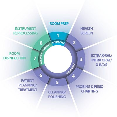 The 8 Points™ of Dental Patient Care.