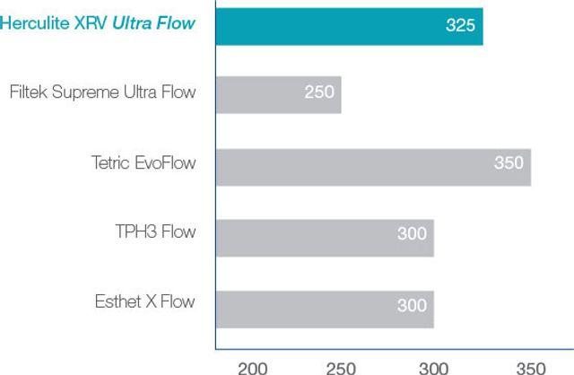 herculite-XRV-ultra-flow-Radiopacity-en