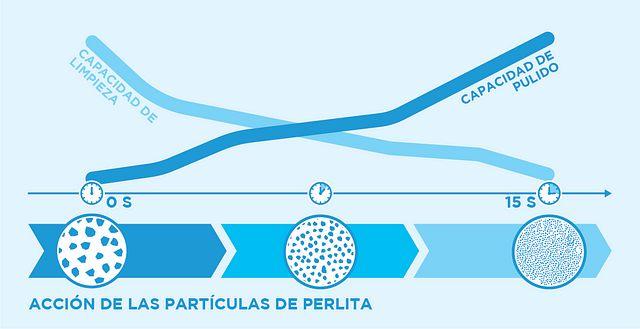 ES_perlite-particle-behavior
