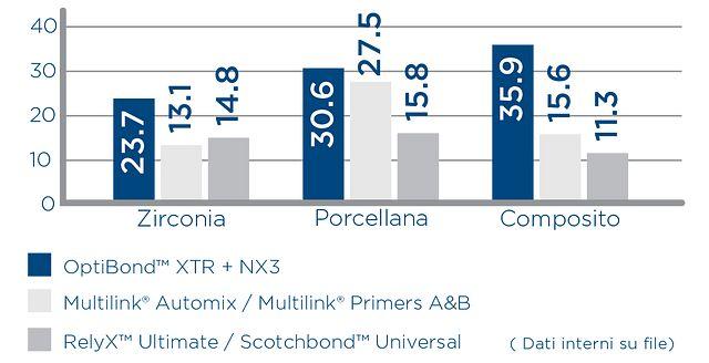 OptiBond XTR and NX3: Perfect Bond