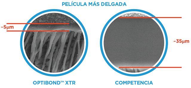 OptiBond XTR: lower film thickness