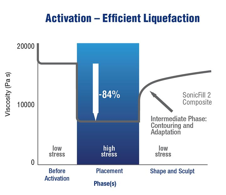 Chart demonstration the activation / efficient liquefaction of SonicFill™ 2