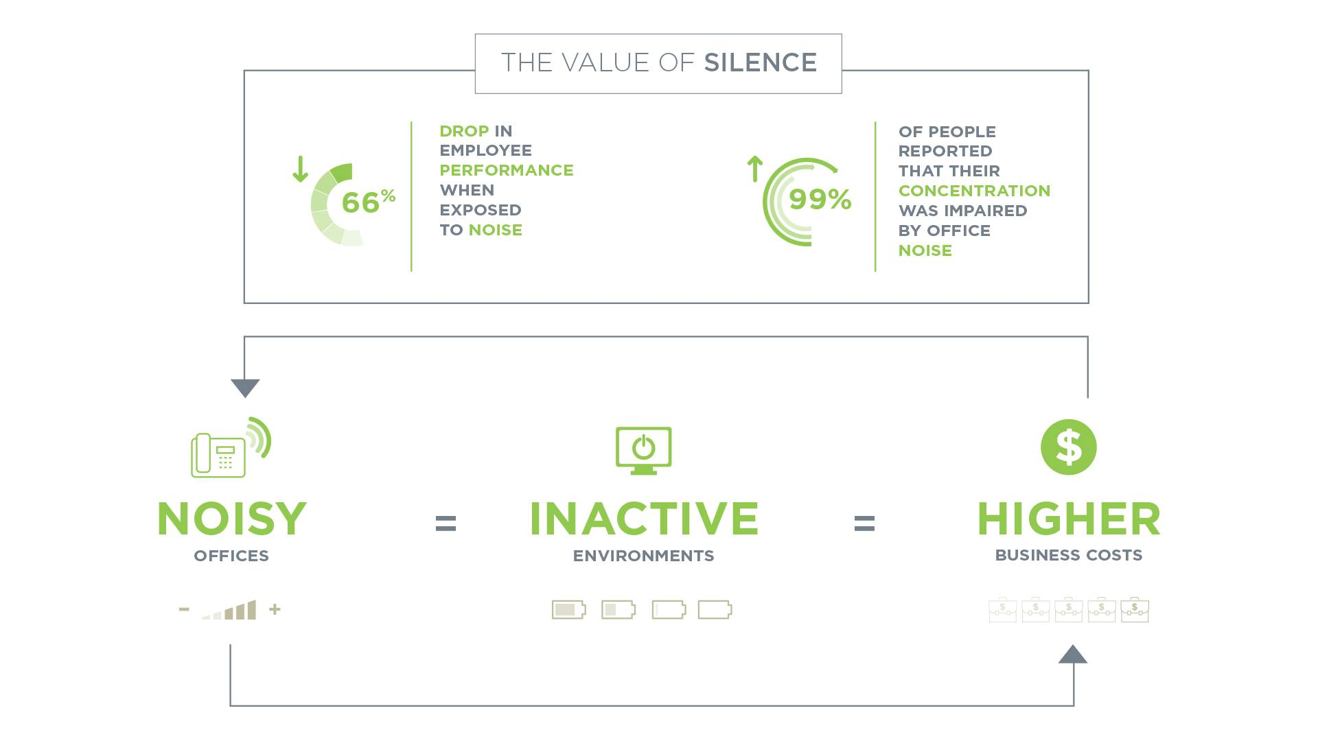 Infographic showing how good acoustics are important in office environments