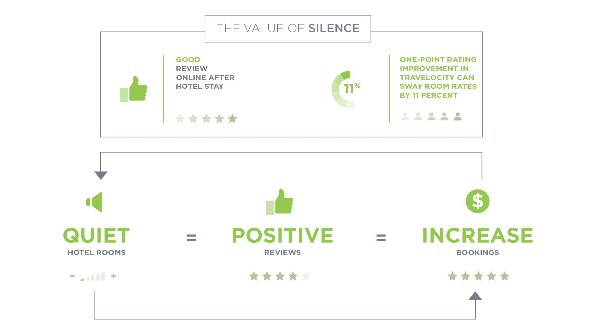 Infographic showing how good acoustics are important in hospitality environments