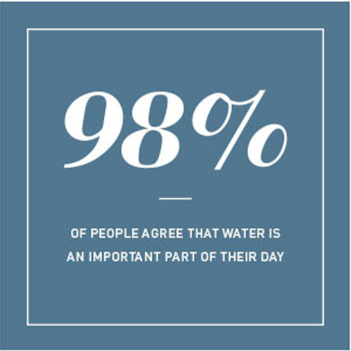 Water is an important part of the day
