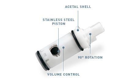 Anatomy of Standard Cartridge Model 1224