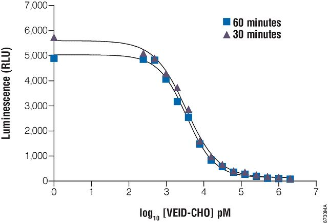Determination of IC<sub>50</sub> values with the Caspase-Glo® 6 Assay.