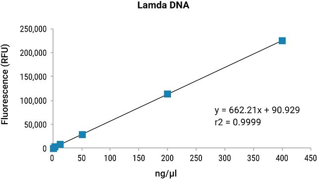 Lambda Fluorescent Dyes DNA Extraction Sensitivity