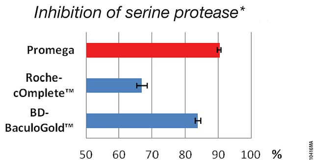 Representative inhibition of serine protease with protease inhibitor cocktail at manufacturer's-specified active concentration (1X dilution).